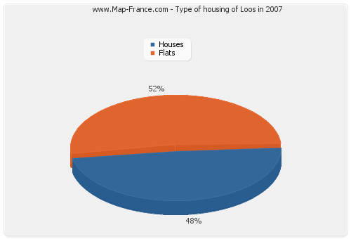 Type of housing of Loos in 2007