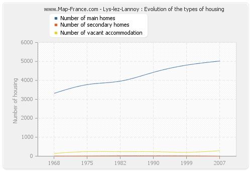 Lys-lez-Lannoy : Evolution of the types of housing