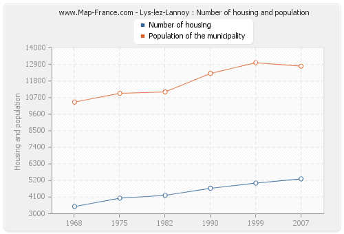 Lys-lez-Lannoy : Number of housing and population