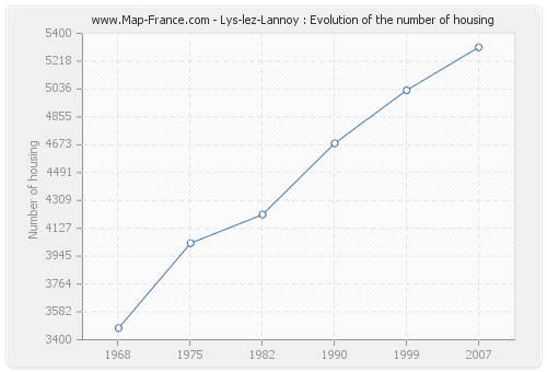 Lys-lez-Lannoy : Evolution of the number of housing