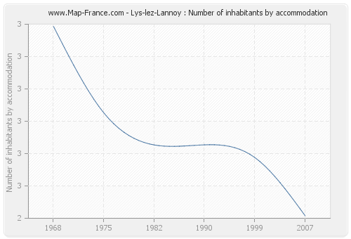 Lys-lez-Lannoy : Number of inhabitants by accommodation