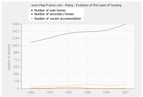 Maing : Evolution of the types of housing