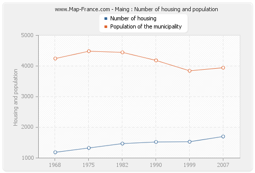 Maing : Number of housing and population