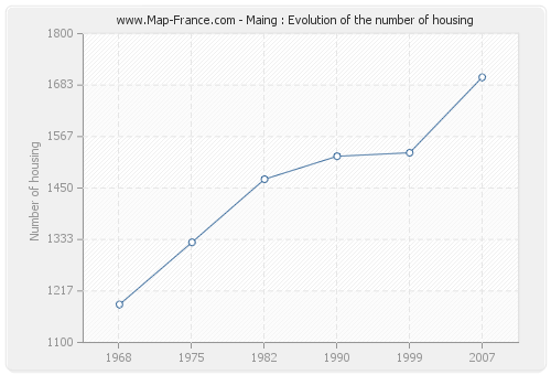 Maing : Evolution of the number of housing