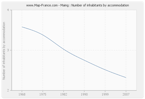 Maing : Number of inhabitants by accommodation