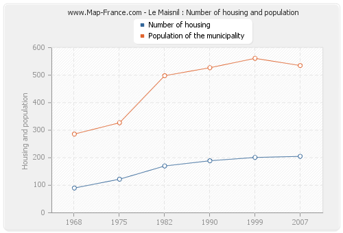 Le Maisnil : Number of housing and population