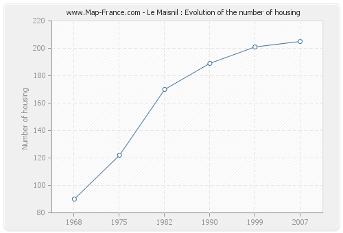 Le Maisnil : Evolution of the number of housing