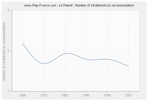 Le Maisnil : Number of inhabitants by accommodation