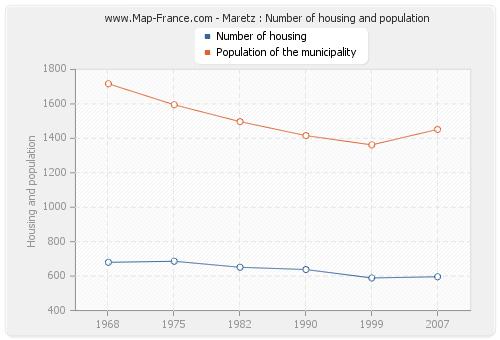 Maretz : Number of housing and population