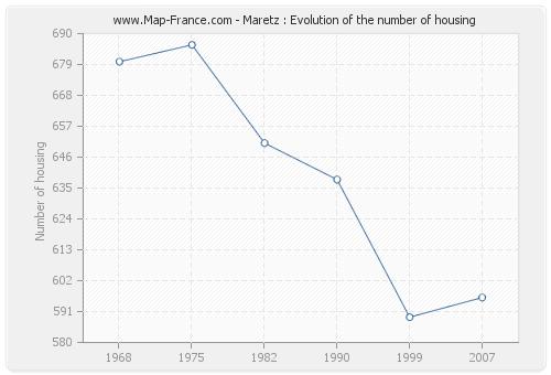 Maretz : Evolution of the number of housing
