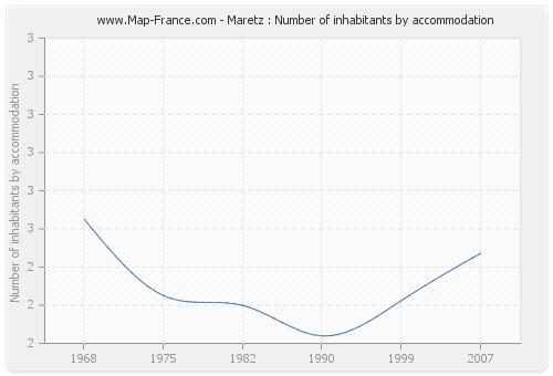 Maretz : Number of inhabitants by accommodation