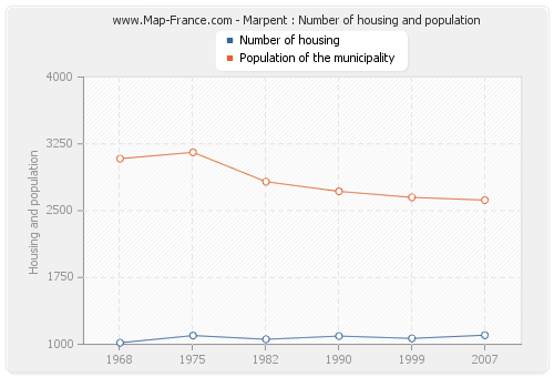 Marpent : Number of housing and population