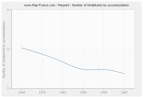 Marpent : Number of inhabitants by accommodation