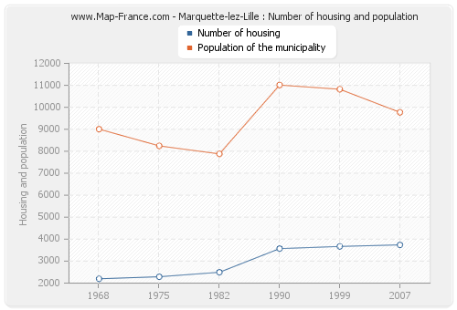 Marquette-lez-Lille : Number of housing and population