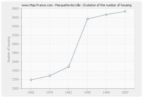 Marquette-lez-Lille : Evolution of the number of housing