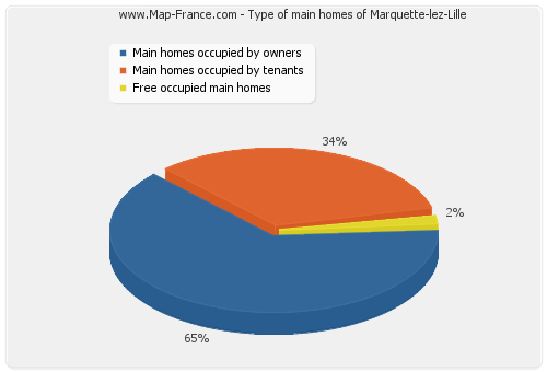 Type of main homes of Marquette-lez-Lille