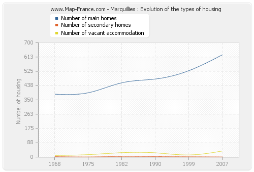 Marquillies : Evolution of the types of housing