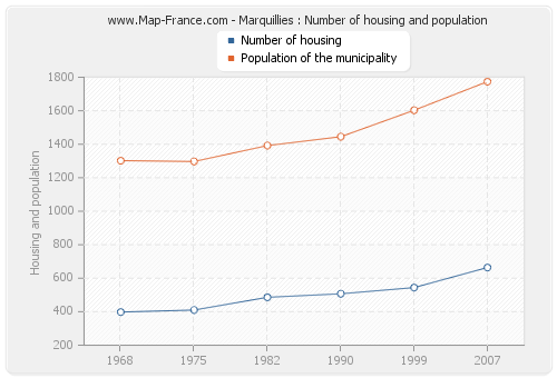 Marquillies : Number of housing and population