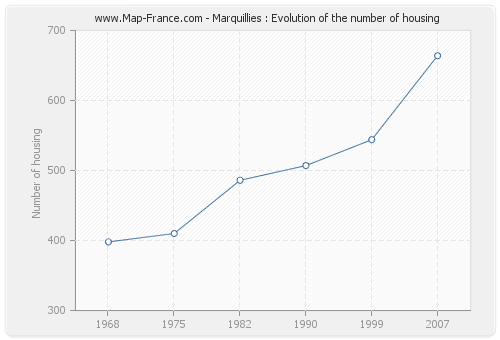 Marquillies : Evolution of the number of housing
