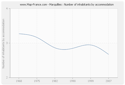 Marquillies : Number of inhabitants by accommodation