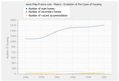 Masny : Evolution of the types of housing
