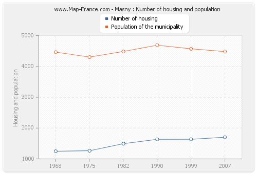 Masny : Number of housing and population