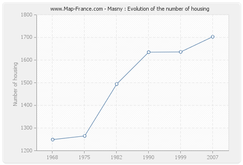 Masny : Evolution of the number of housing