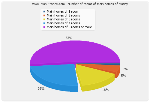 Number of rooms of main homes of Masny