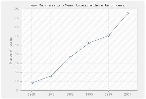 Merris : Evolution of the number of housing