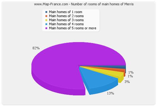Number of rooms of main homes of Merris