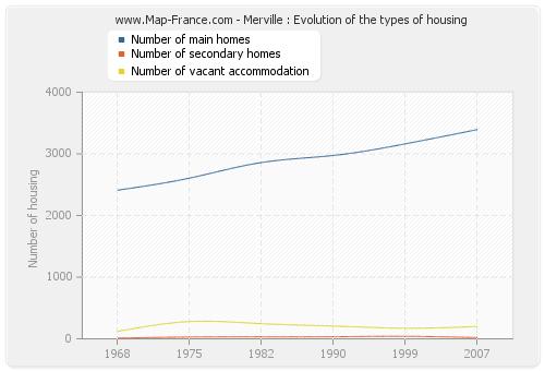 Merville : Evolution of the types of housing