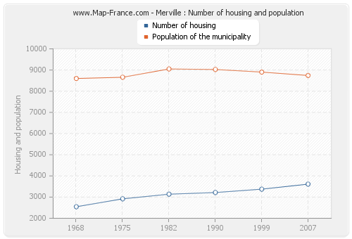Merville : Number of housing and population