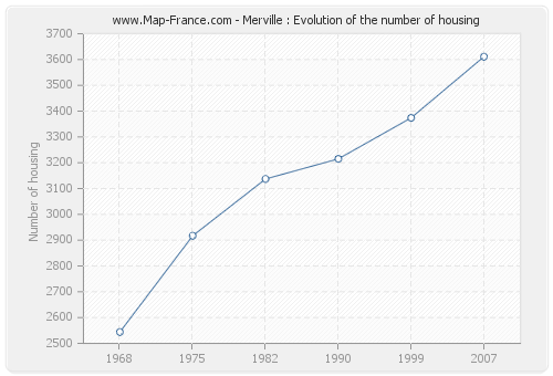 Merville : Evolution of the number of housing