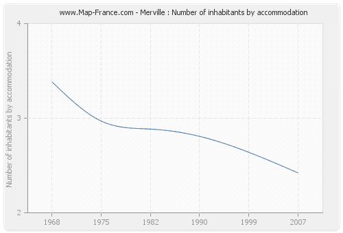 Merville : Number of inhabitants by accommodation