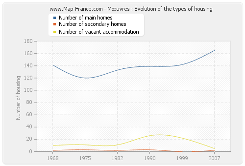 Mœuvres : Evolution of the types of housing