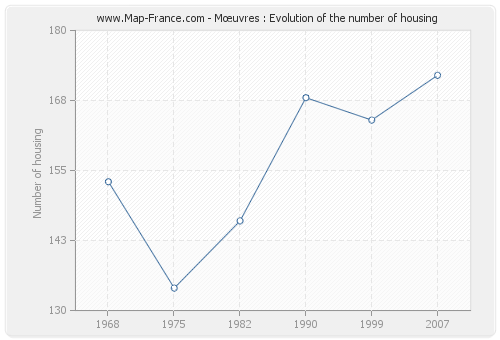 Mœuvres : Evolution of the number of housing