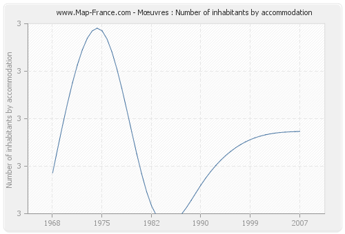 Mœuvres : Number of inhabitants by accommodation