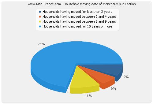 Household moving date of Monchaux-sur-Écaillon