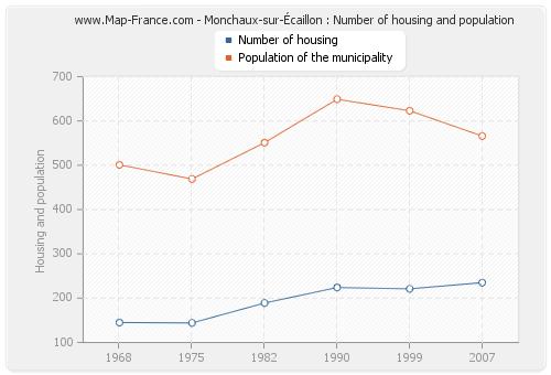 Monchaux-sur-Écaillon : Number of housing and population