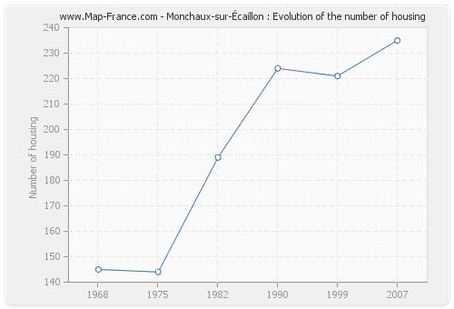 Monchaux-sur-Écaillon : Evolution of the number of housing
