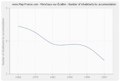 Monchaux-sur-Écaillon : Number of inhabitants by accommodation