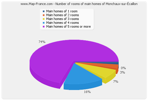 Number of rooms of main homes of Monchaux-sur-Écaillon