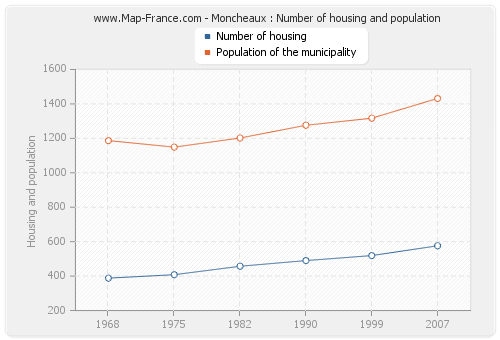 Moncheaux : Number of housing and population