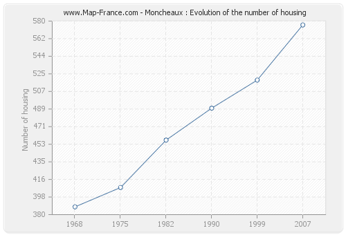 Moncheaux : Evolution of the number of housing