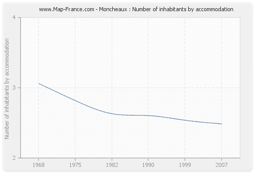 Moncheaux : Number of inhabitants by accommodation