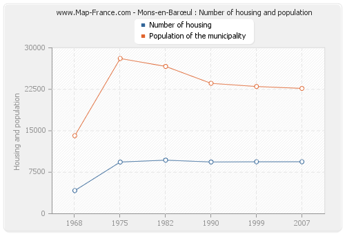 Mons-en-Barœul : Number of housing and population