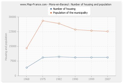 Mons-en-Barœul : Number of housing and population