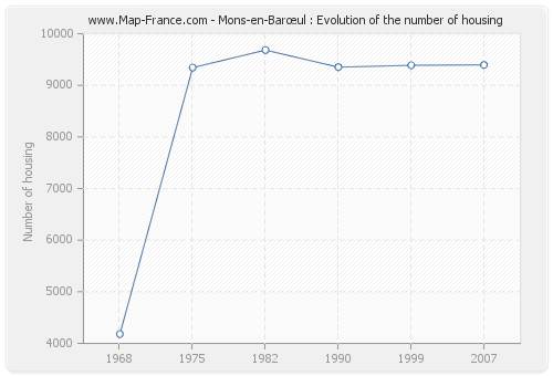 Mons-en-Barœul : Evolution of the number of housing