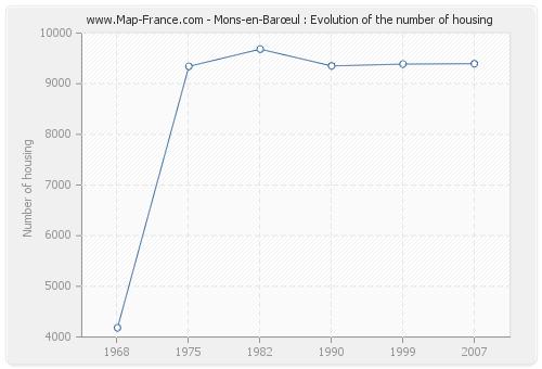 Mons-en-Barœul : Evolution of the number of housing