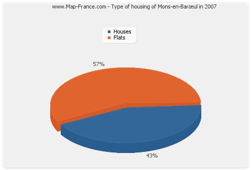 Type of housing of Mons-en-Barœul in 2007